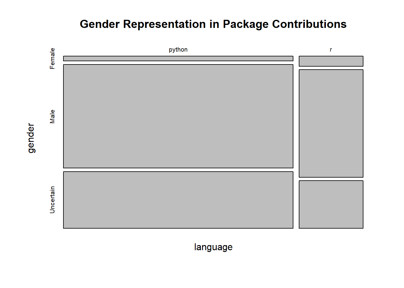 Gender Diversity in R and Python Package Contributors